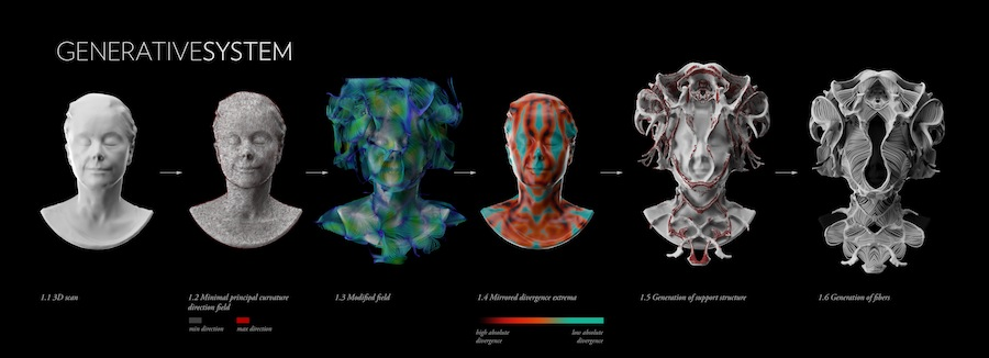 Generative system that procedurally creates a mask and its individual parts. First, the principal curvature directions of the 3D head scan are calculated. Afterwards, the resulting field is modified. Based on the divergence of the modified filed, bone-like support structures are generated that act as the rigid frame for the soft fibers that emerge from them.